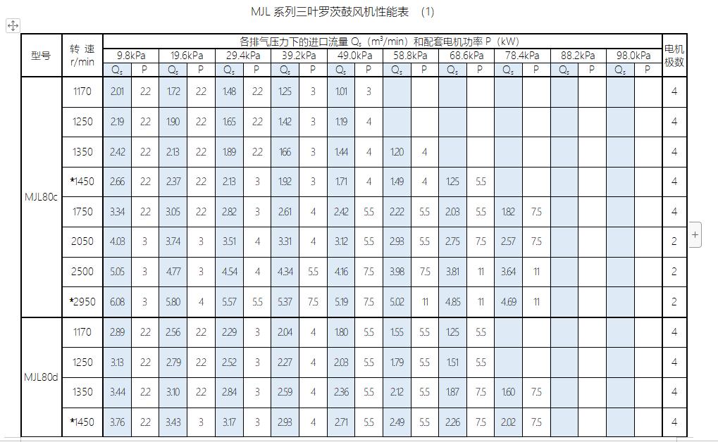 MJL系列三叶罗茨鼓风机性能表